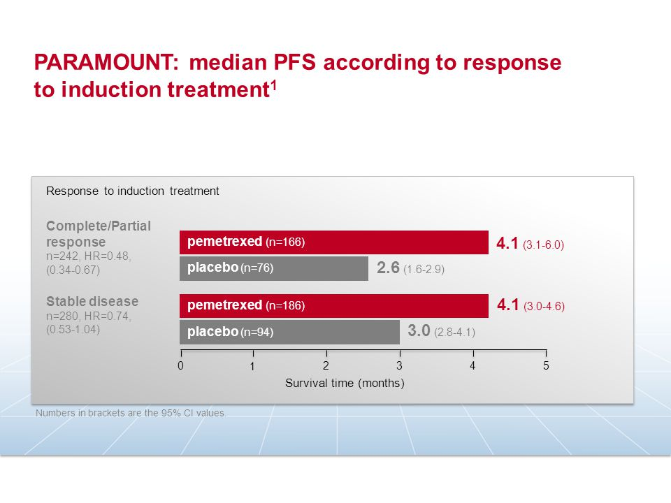 PARAMOUNT: median PFS according to response to induction treatment1