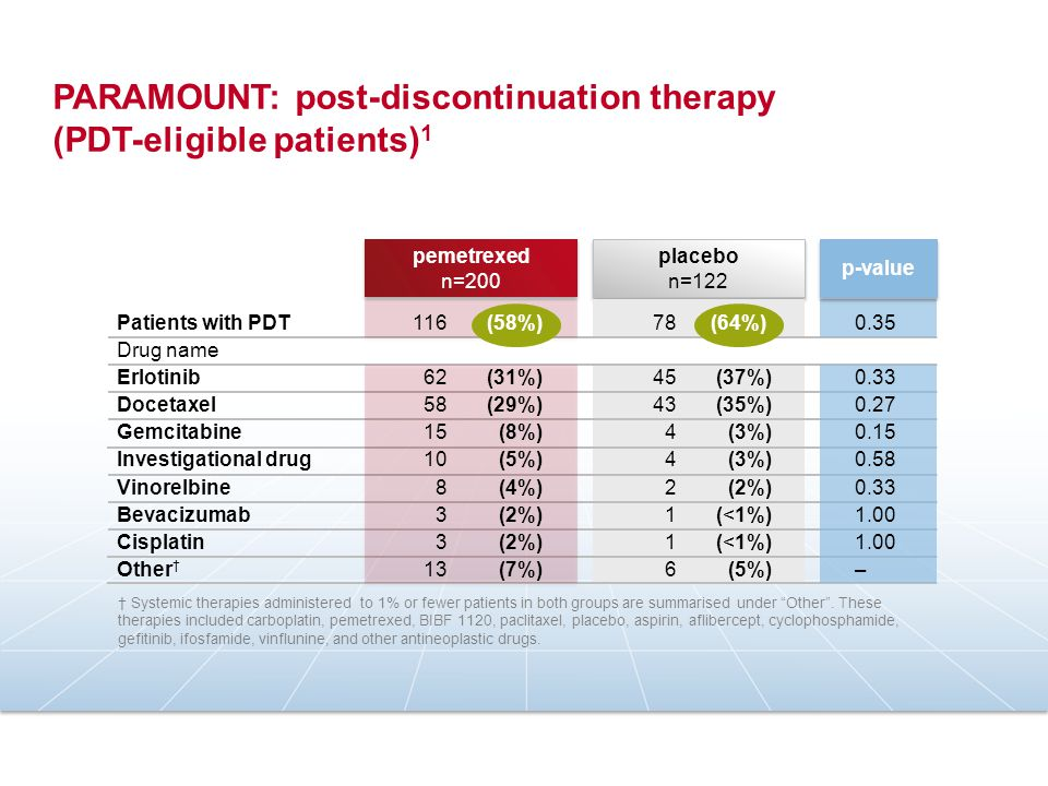 PARAMOUNT: post-discontinuation therapy (PDT-eligible patients)1