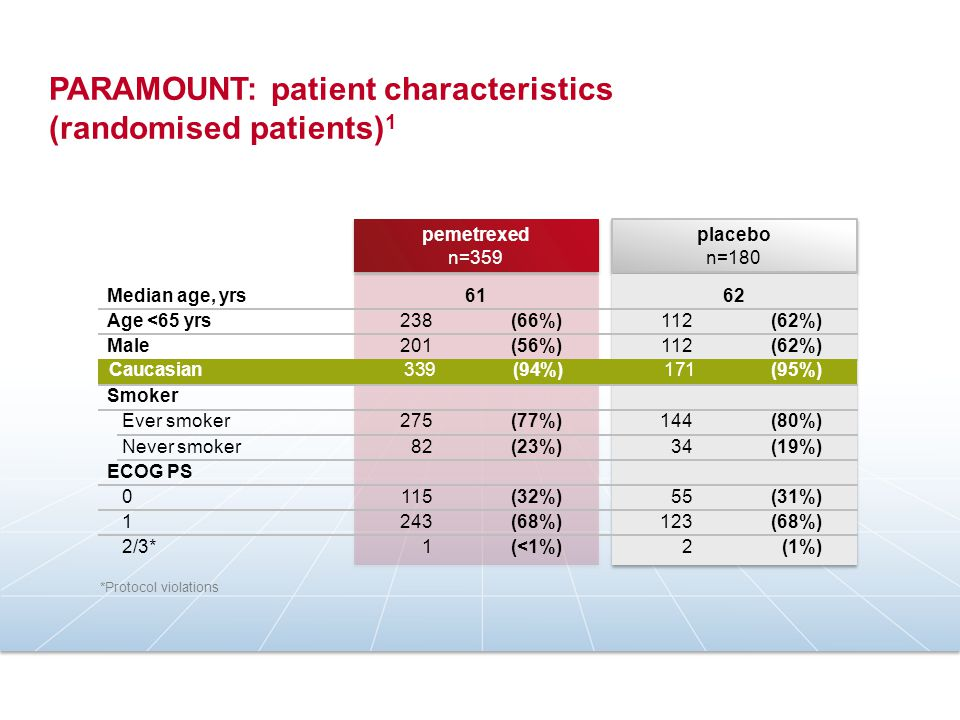 PARAMOUNT: patient characteristics (randomised patients)1