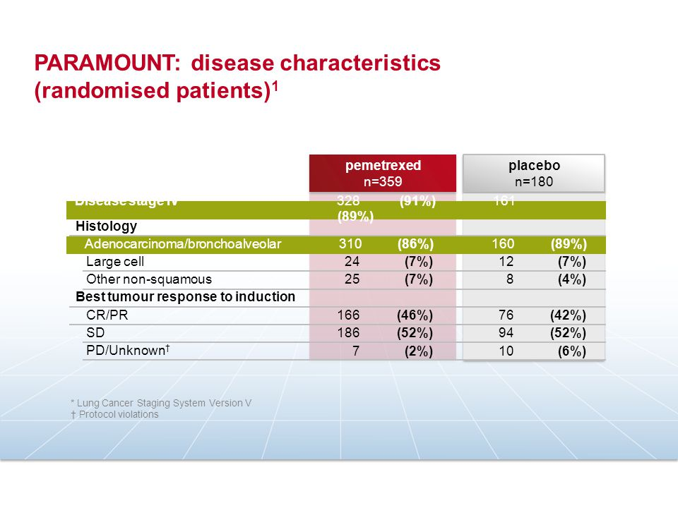 PARAMOUNT: disease characteristics (randomised patients)1