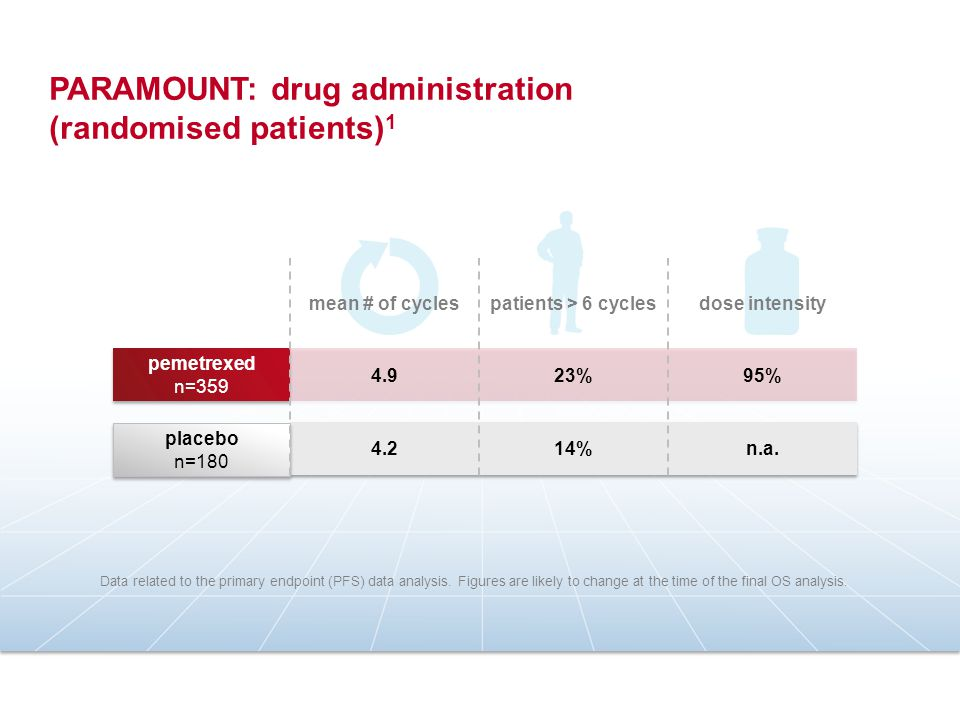 PARAMOUNT: drug administration (randomised patients)1