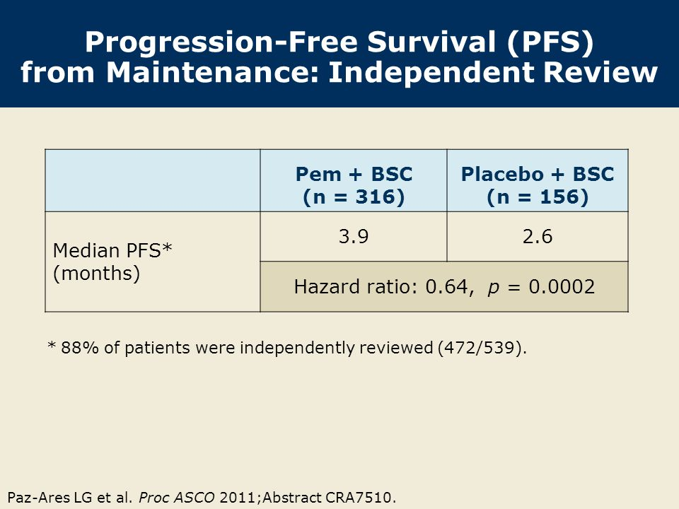 Progression-Free Survival (PFS) from Maintenance: Independent Review