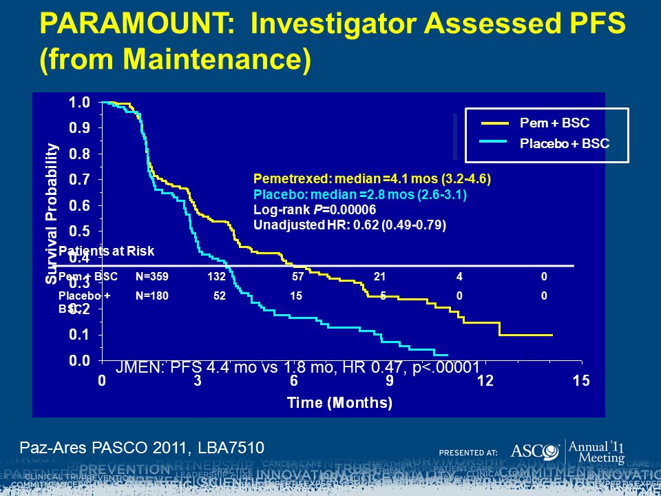 PARAMOUNT: Investigator Assessed PFS (from Maintenance)