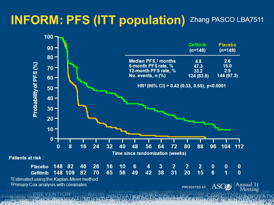 INFORM: PFS (ITT population)
