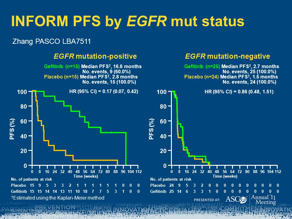 INFORM PFS by EGFR mut status