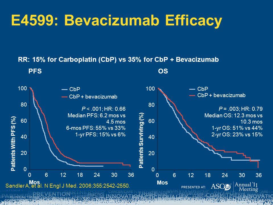 E4599: Bevacizumab Efficacy
