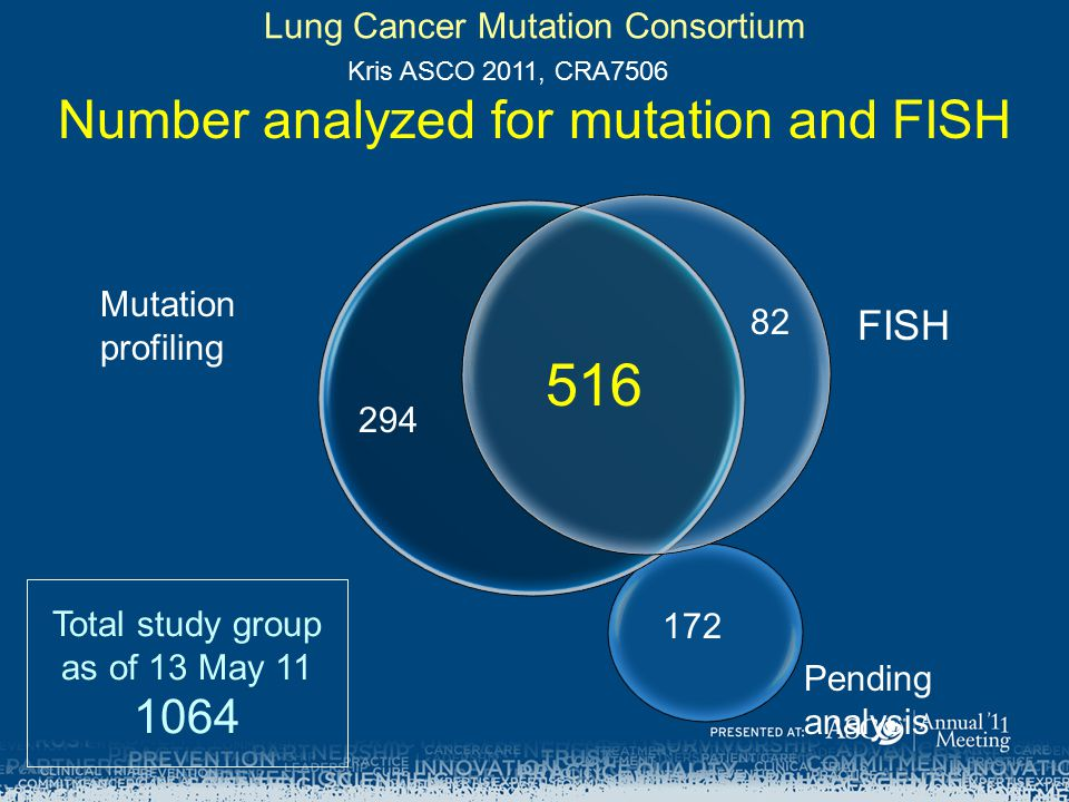516 Number analyzed for mutation and FISH 1064 FISH