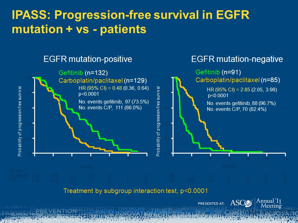 IPASS: Progression-free survival in EGFR mutation + vs - patients