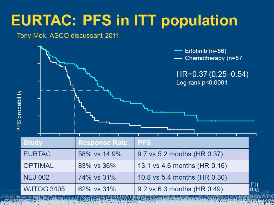 EURTAC: PFS in ITT population