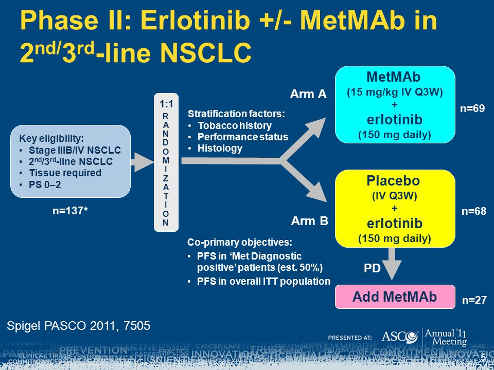 Phase II: Erlotinib +/- MetMAb in 2nd/3rd-line NSCLC