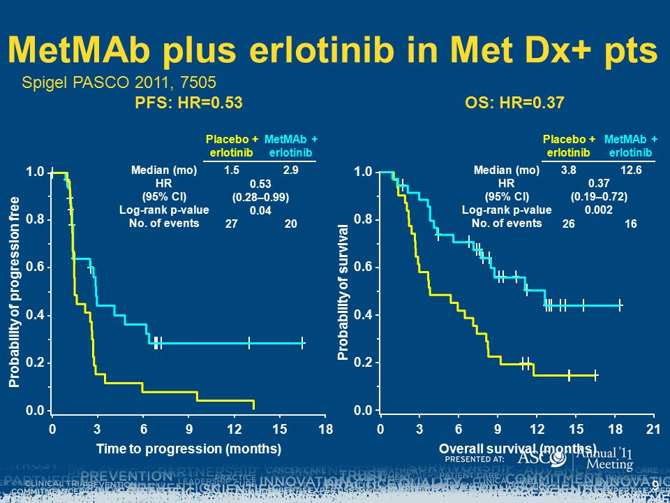 MetMAb plus erlotinib in Met Dx+ pts