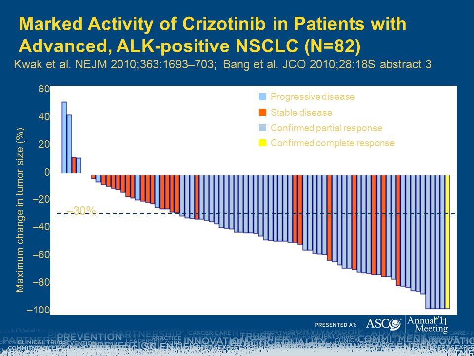 Marked Activity of Crizotinib in Patients with Advanced, ALK-positive NSCLC (N=82)