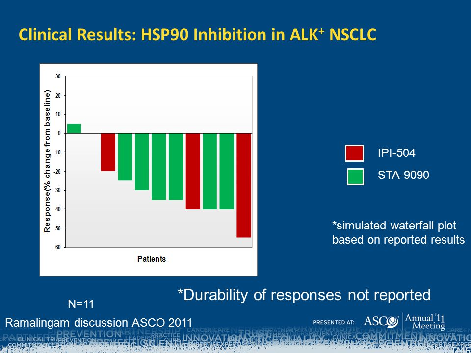 Clinical Results: HSP90 Inhibition in ALK+ NSCLC