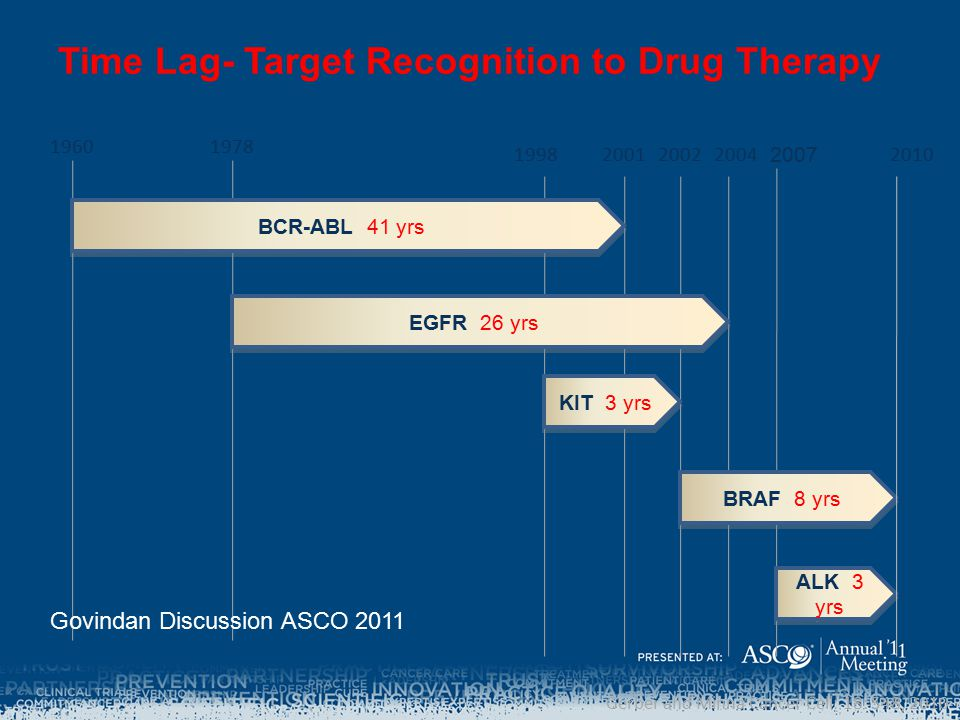 Time Lag- Target Recognition to Drug Therapy