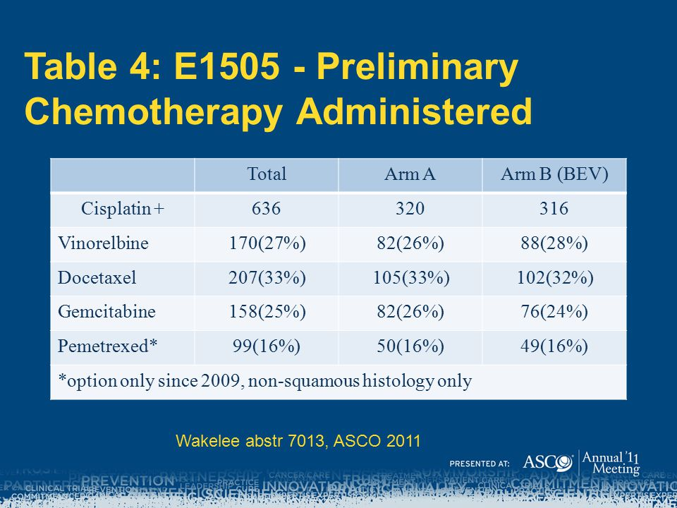 Table 4: E1505 - Preliminary Chemotherapy Administered