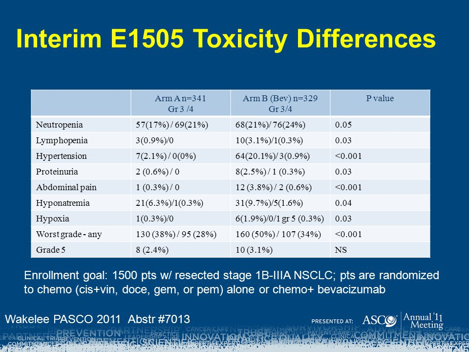 Interim E1505 Toxicity Differences
