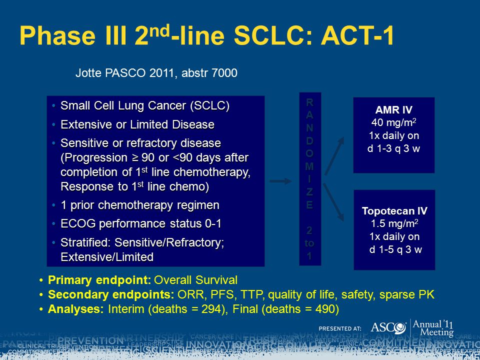 Phase III 2nd-line SCLC: ACT-1