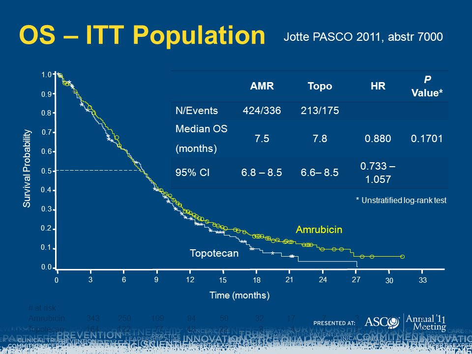 OS – ITT Population Jotte PASCO 2011, abstr 7000 AMR Topo HR P Value*
