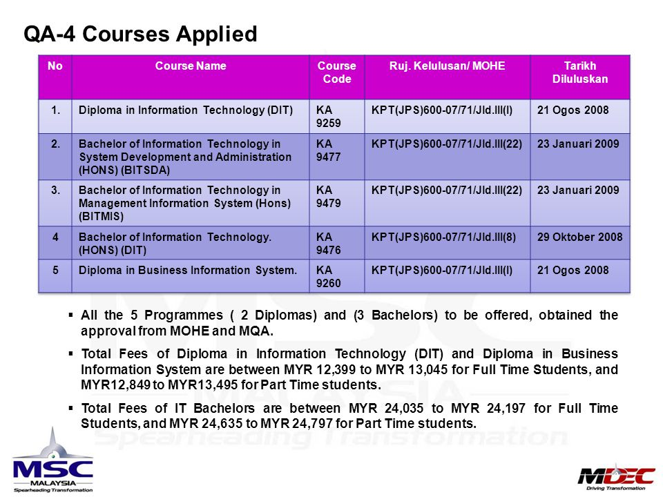 QA-4 Courses Applied No. Course Name. Course Code. Ruj. Kelulusan/ MOHE. Tarikh Diluluskan. 1.