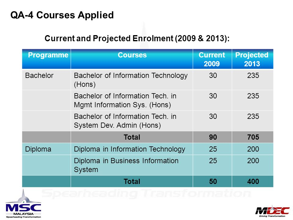 QA-4 Courses Applied Current and Projected Enrolment (2009 & 2013):