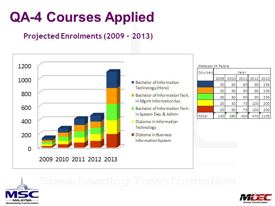 QA-4 Courses Applied Projected Enrolments (2009 – 2013)