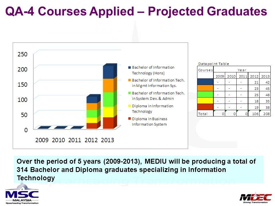 QA-4 Courses Applied – Projected Graduates