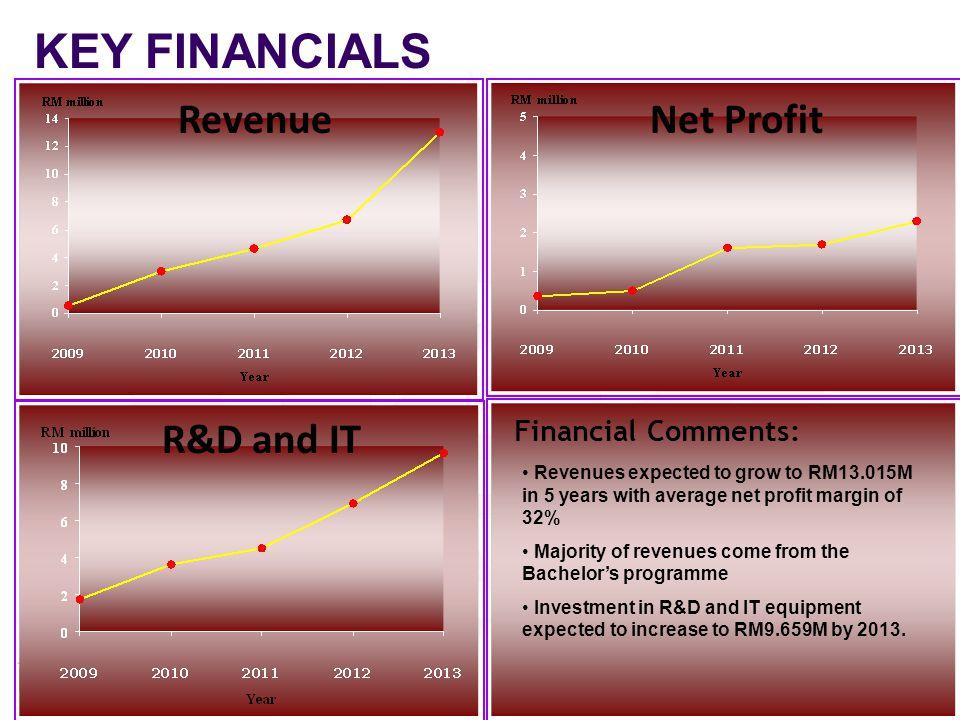 KEY FINANCIALS Revenue Net Profit R&D and IT Sales R&D