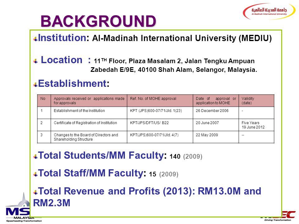 BACKGROUND Institution: Al-Madinah International University (MEDIU)