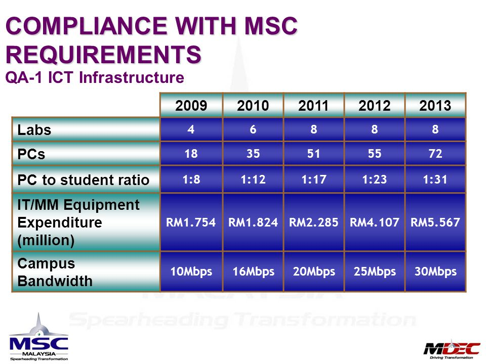 COMPLIANCE WITH MSC REQUIREMENTS