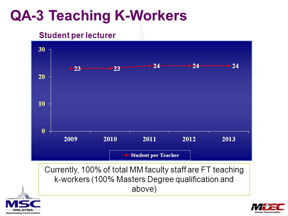 QA-3 Teaching K-Workers