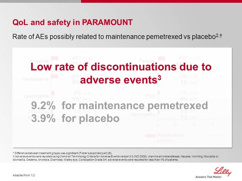 Low rate of discontinuations due to adverse events3