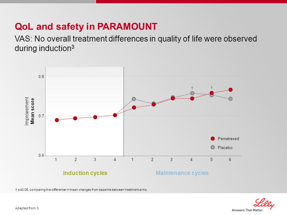 QoL and safety in PARAMOUNT