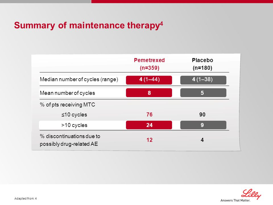 Summary of maintenance therapy4