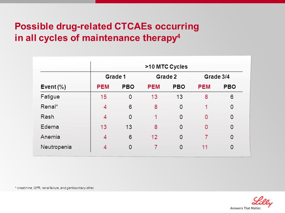 Possible drug-related CTCAEs occurring