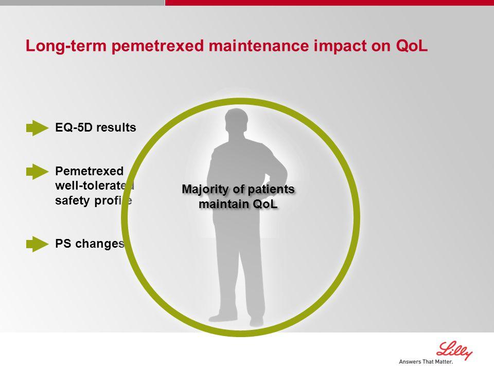 Majority of patients maintain QoL
