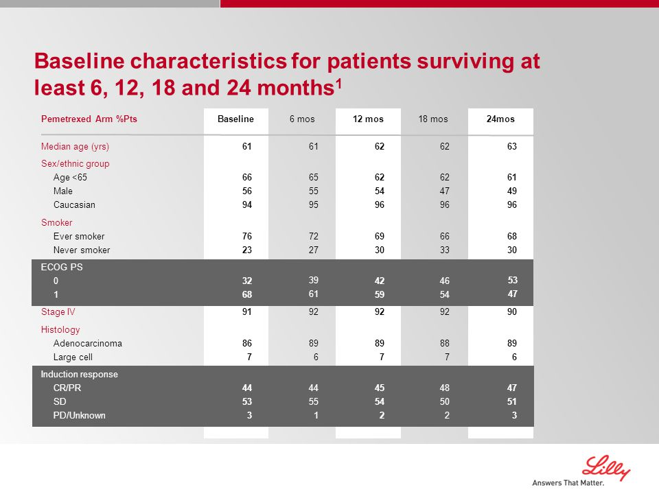 Baseline characteristics for patients surviving at least 6, 12, 18 and 24 months1