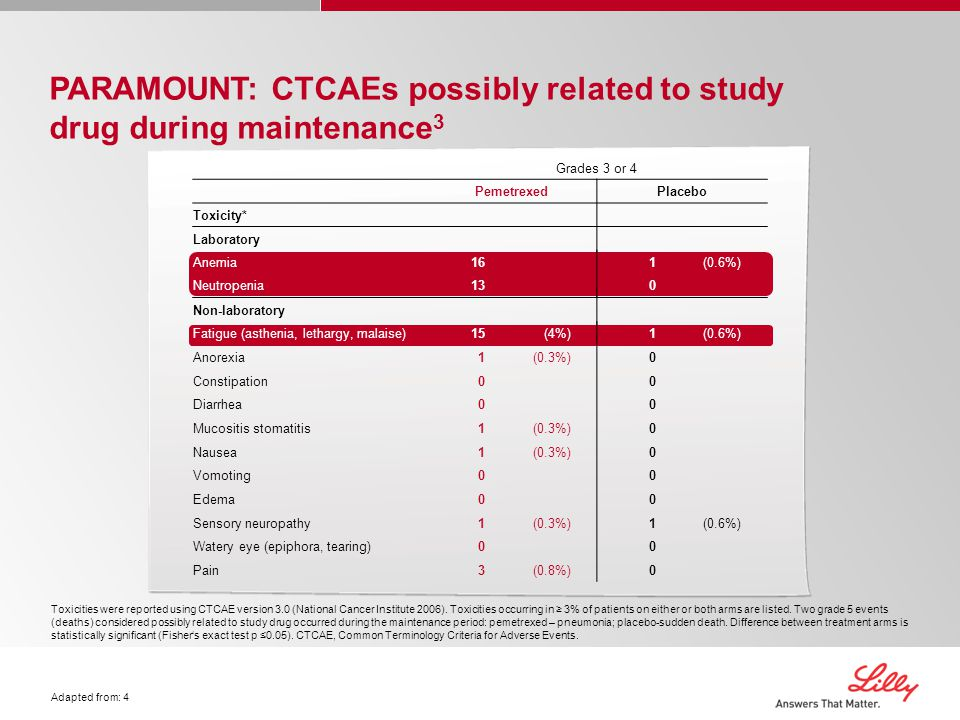 PARAMOUNT: CTCAEs possibly related to study drug during maintenance3