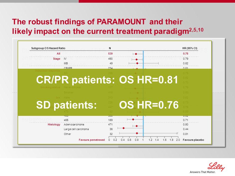 CR/PR patients: OS HR=0.81 SD patients: OS HR=0.76