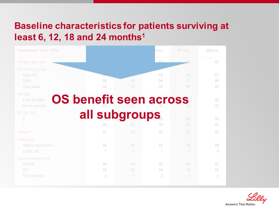 OS benefit seen across all subgroups