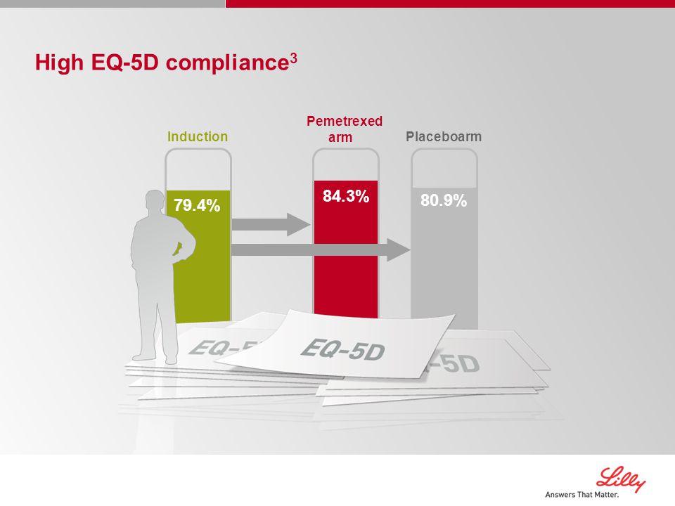 High EQ-5D compliance3 84.3% 80.9% 79.4% Pemetrexed arm Placeboarm