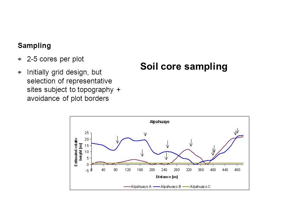 Soil core sampling Sampling 2-5 cores per plot