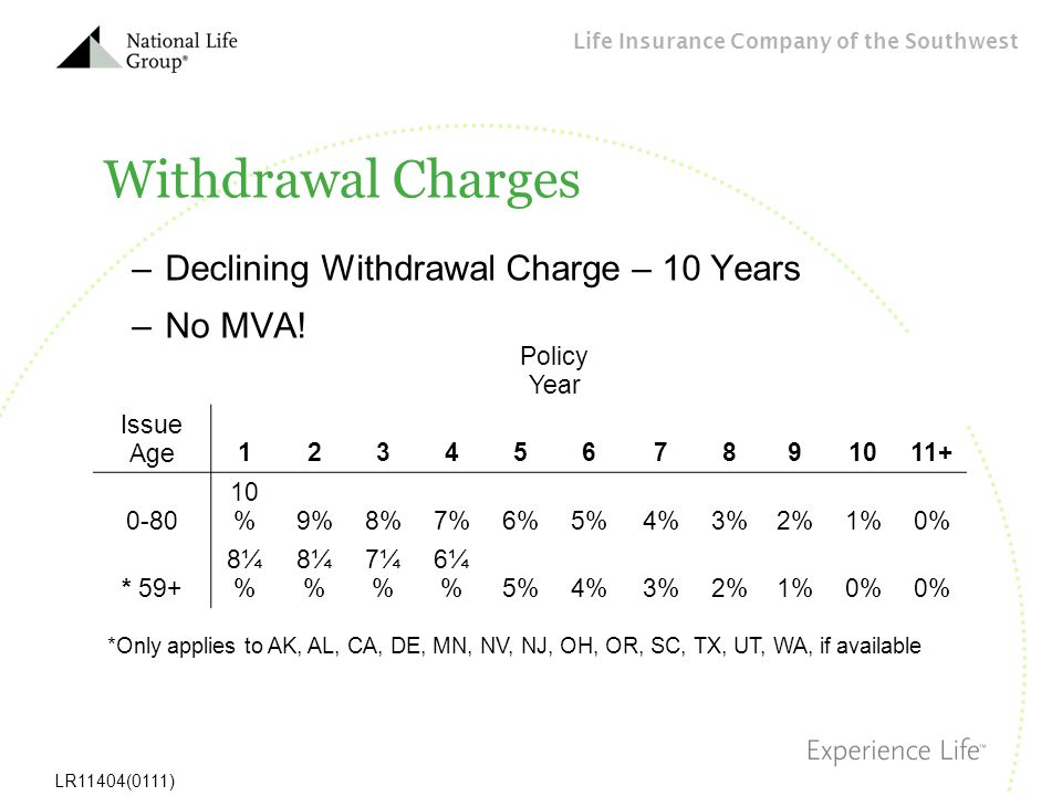 Withdrawal Charges Declining Withdrawal Charge – 10 Years No MVA!