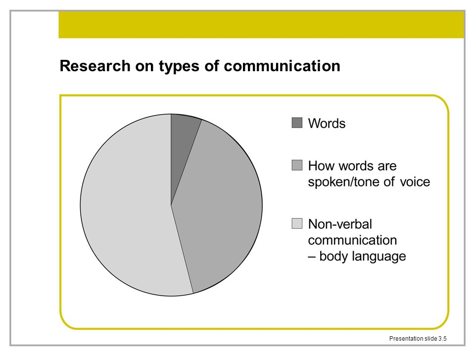 Research on types of communication