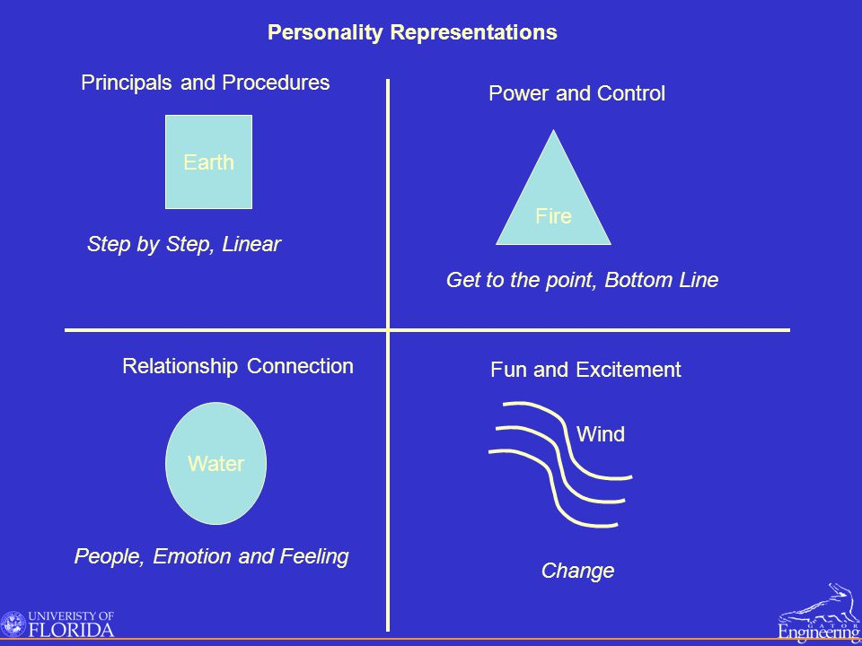 Personality Representations