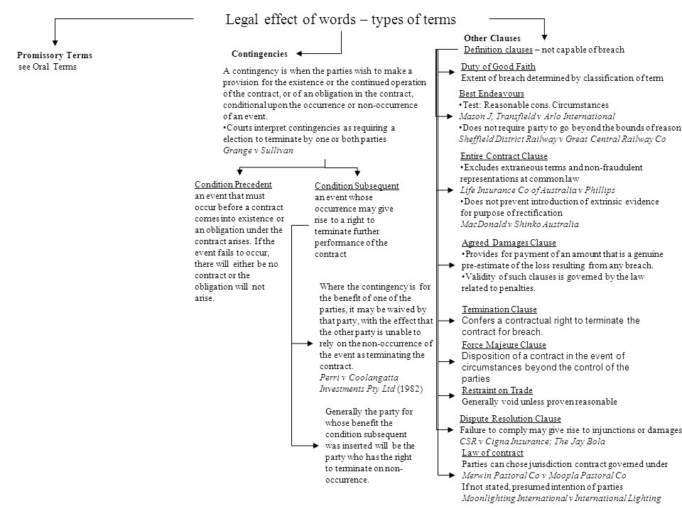 Legal effect of words – types of terms