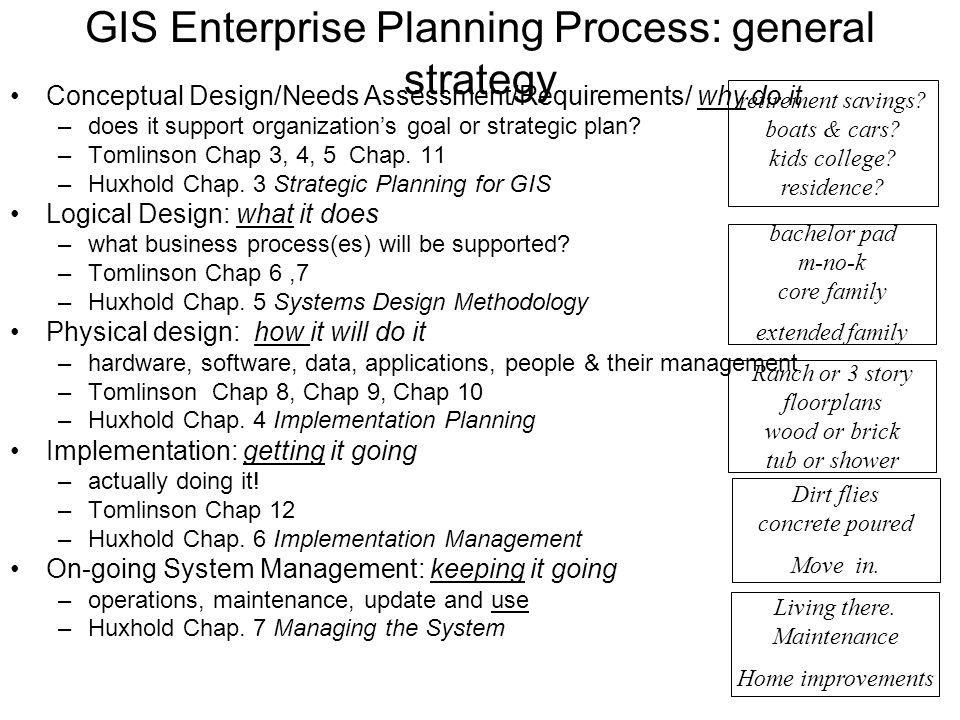 GIS Enterprise Planning Process: general strategy