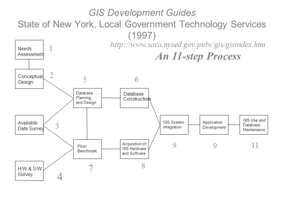 GIS Development Guides State of New York, Local Government Technology Services (1997)