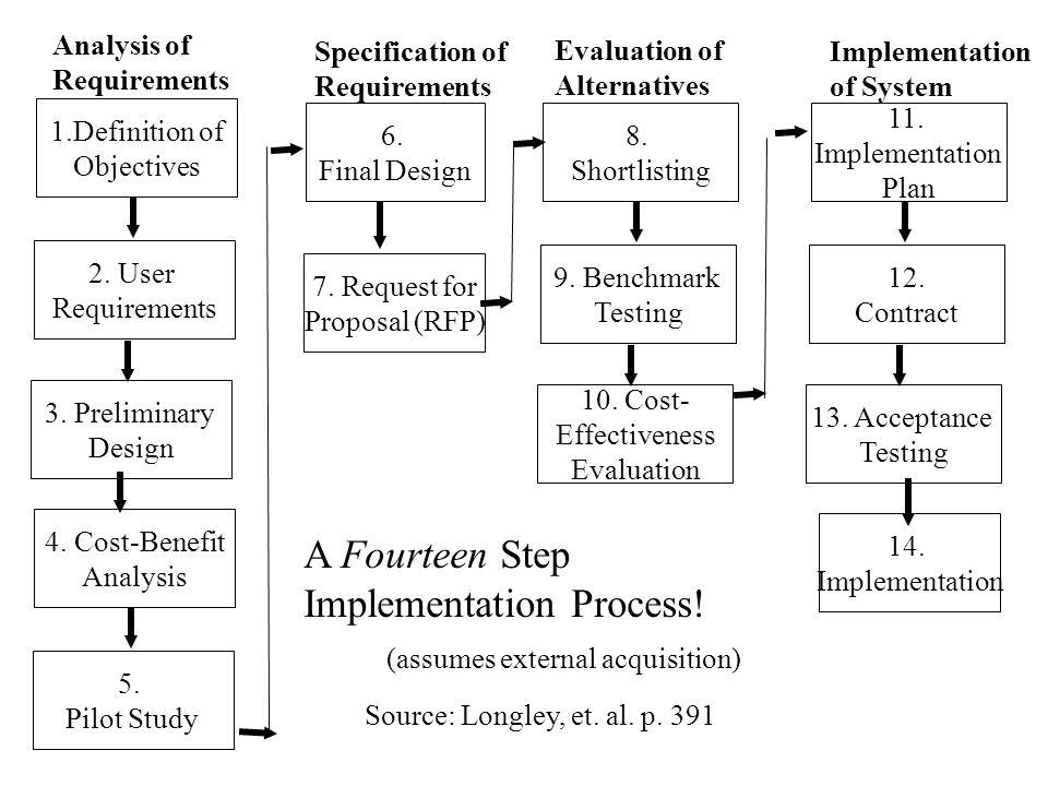Implementation Process!