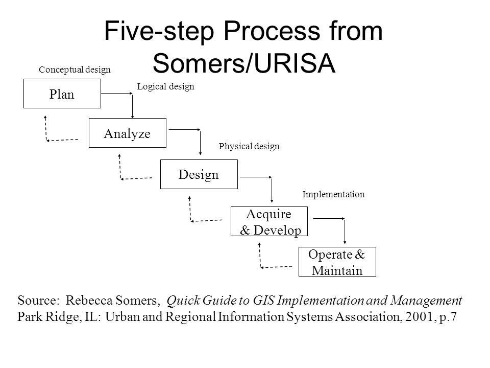 Five-step Process from Somers/URISA