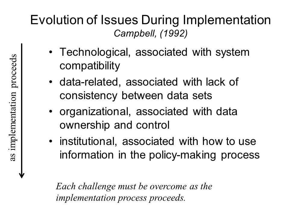 Evolution of Issues During Implementation Campbell, (1992)